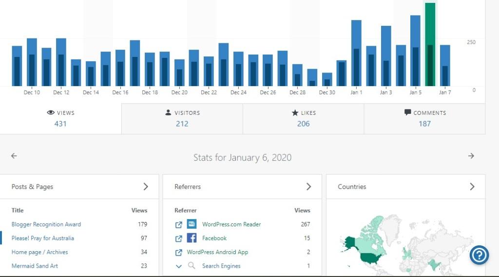 Graph presentation thanks to followers